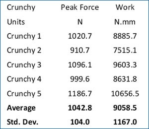Crouton crunchiness results data