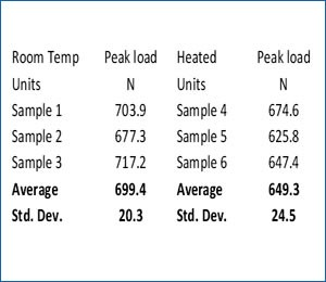 Sausage balls firmness results table - comparing heated and room temperature