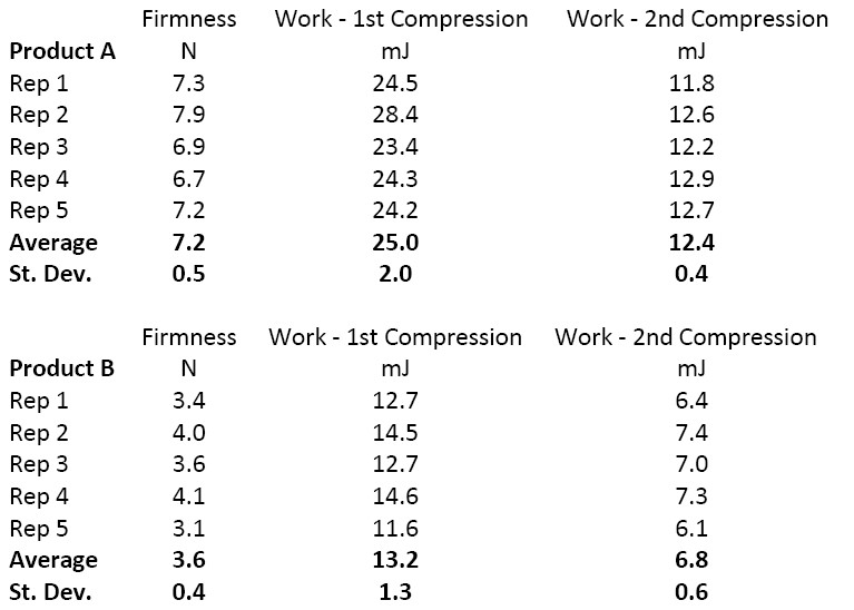 cake firmness testing results data tables