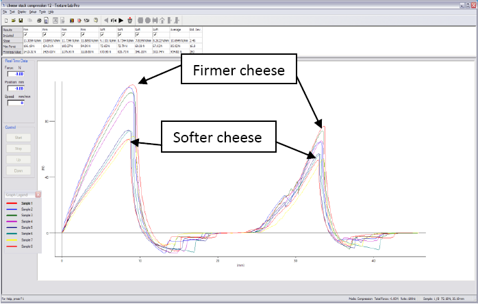firmer and softer cheese have different peak force readings