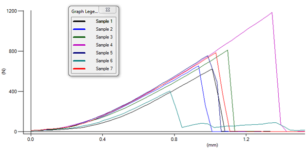 Comparing samples graphically quickly highlights acceptable quality