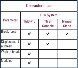 hardness testing cookies FTC system capability table