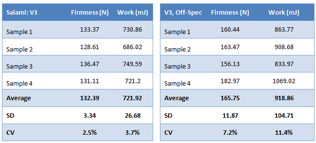 salami-firmness-results-table