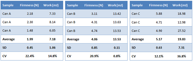 Canned tuna firmness testing table of results