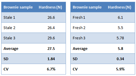 Brownie sample testing data tables