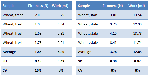 Sample testing data table of sliced bread's shelf-life image