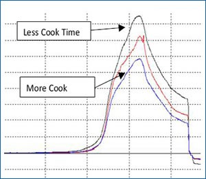 texture evaluation of cooked rice
