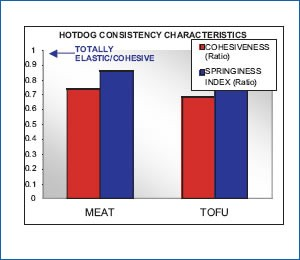 Tofu hotdog and meat consistency comparison table -  - cohesiveness and springiness index