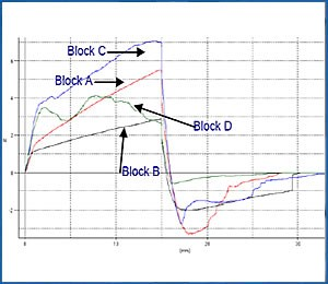 yeast block firmness graph